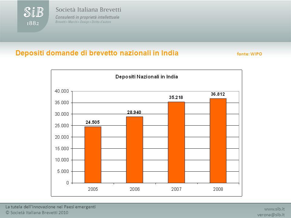 Depositi domande di brevetto nazionali in India fonte: WIPO