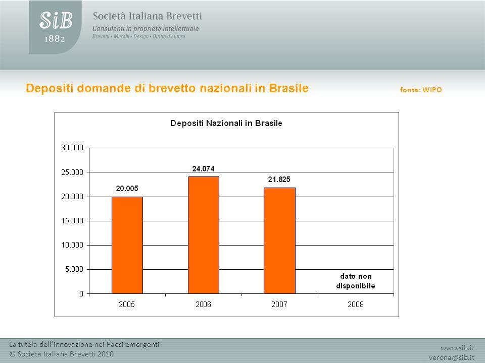 Depositi domande di brevetto nazionali in Brasile fonte: WIPO