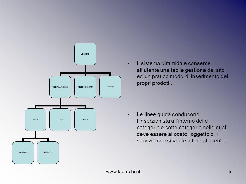 Il sistema piramidale consente all'utente una facile gestione del sito ed un pratico modo di inserimento dei propri prodotti.