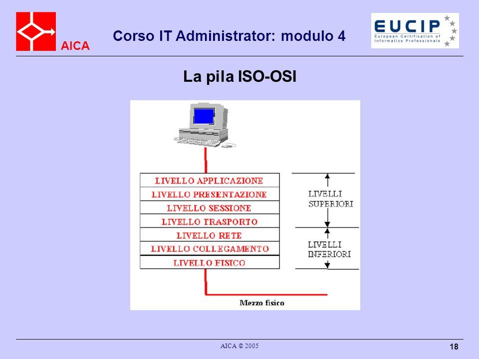 La pila ISO-OSI AICA © 2005