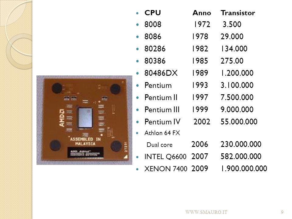 CPU Anno Transistor 8008 1972 3.500. 8086 1978 29.000. 80286 1982 134.000. 80386 1985 275.00.