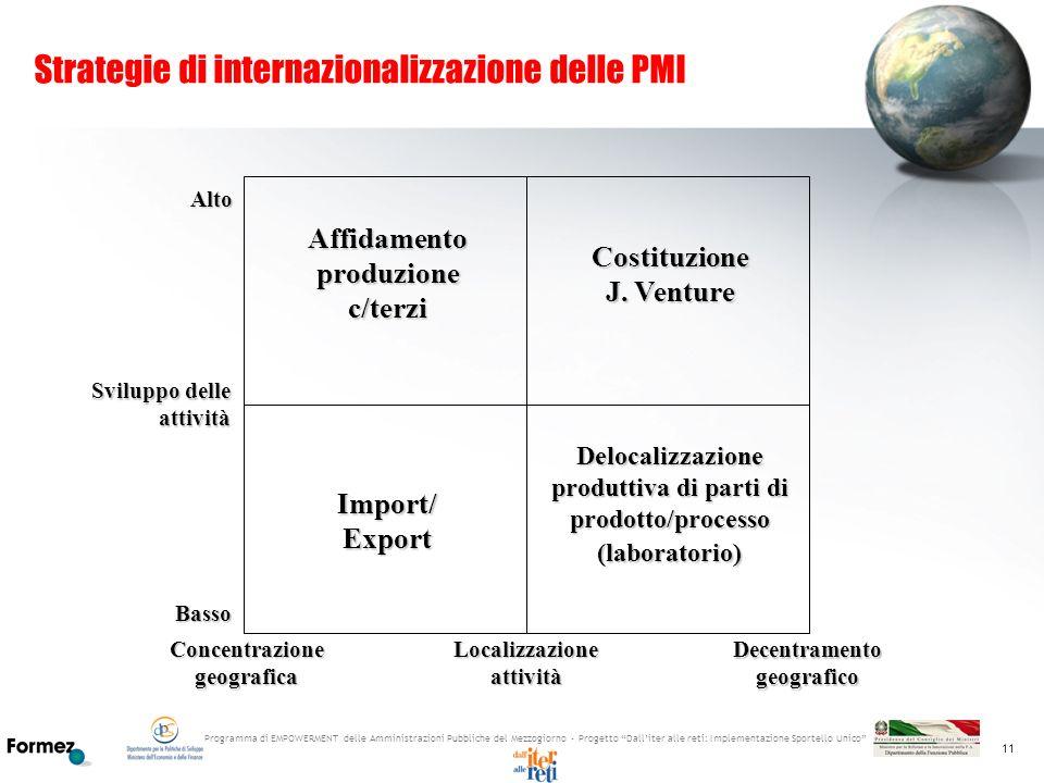 Strategie di internazionalizzazione delle PMI