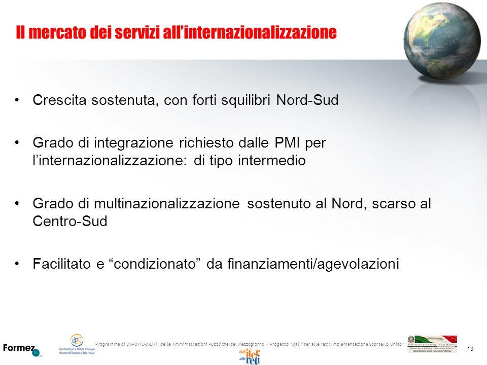Il mercato dei servizi all'internazionalizzazione