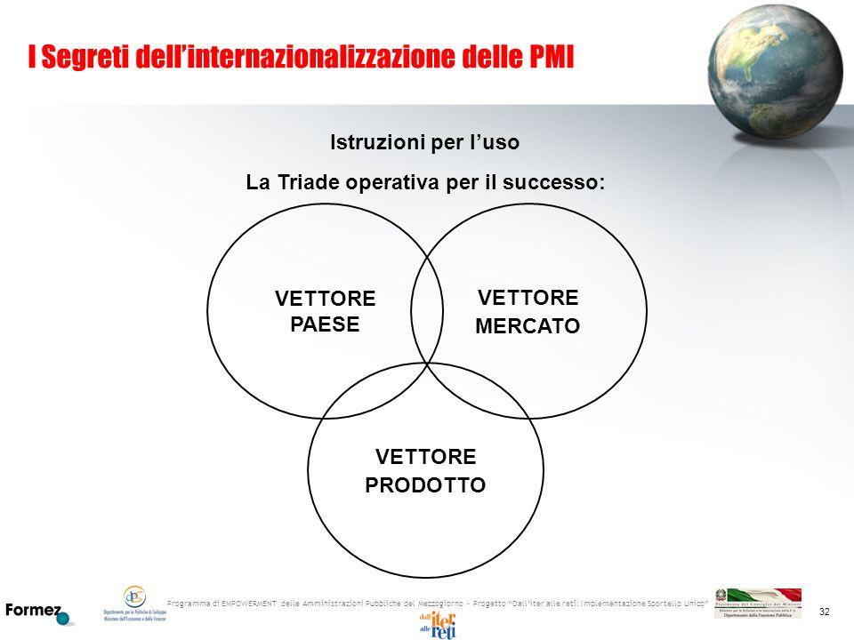 I Segreti dell'internazionalizzazione delle PMI