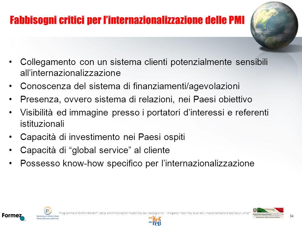 Fabbisogni critici per l'internazionalizzazione delle PMI
