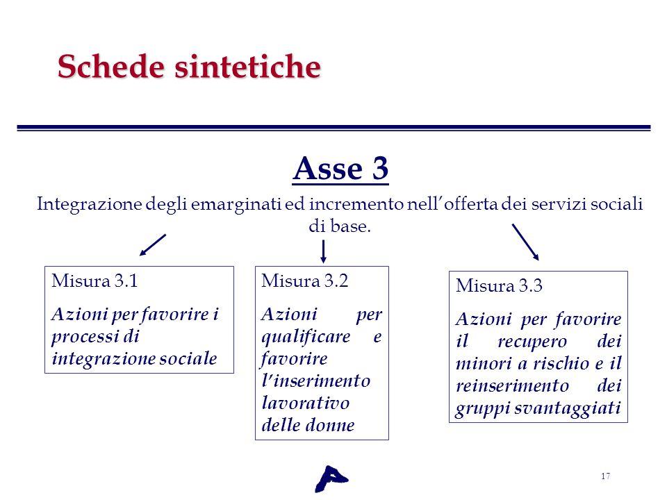 Schede sintetiche Asse 3