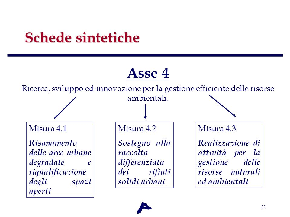 Schede sintetiche Asse 4
