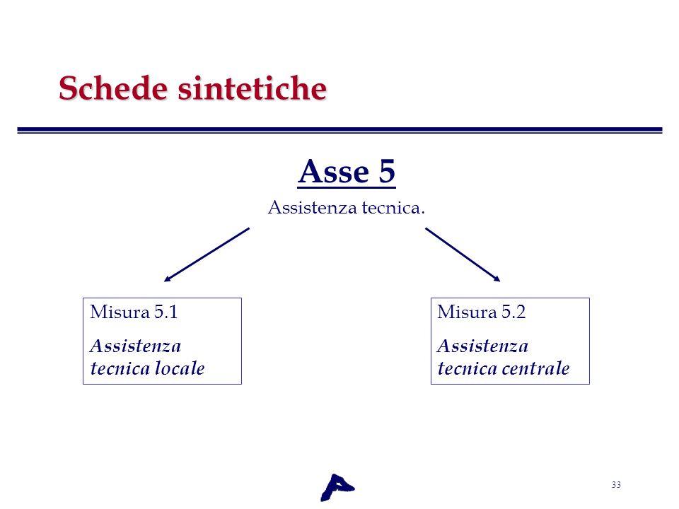 Schede sintetiche Asse 5 Assistenza tecnica. Misura 5.1