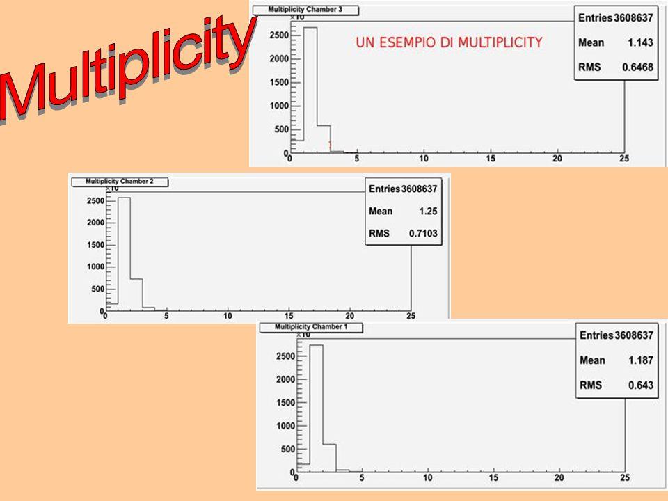 Multiplicity 8 8 8