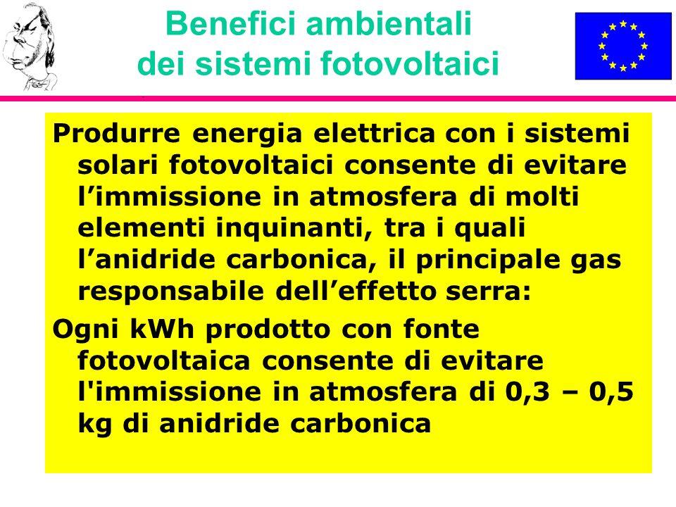 Benefici ambientali dei sistemi fotovoltaici