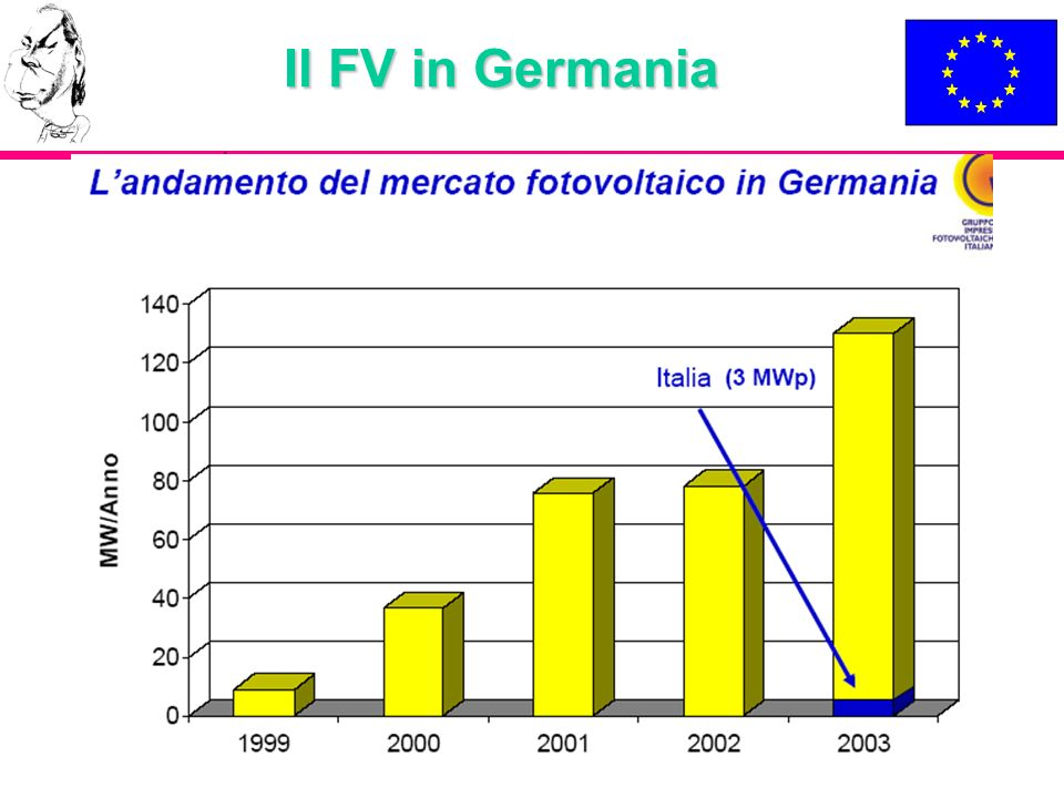 Il FV in Germania