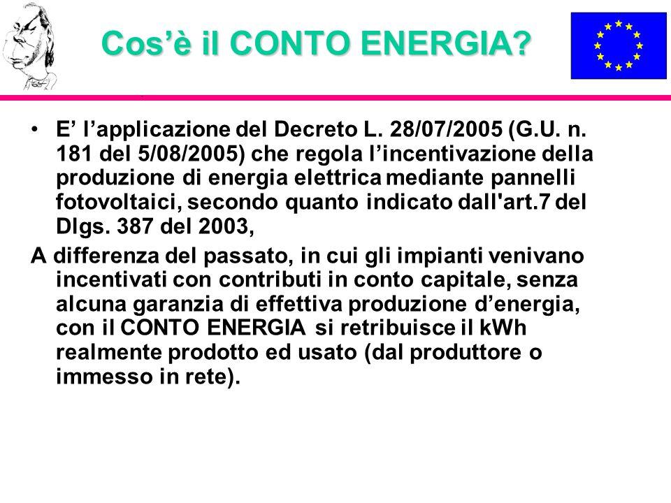 Cos'è il CONTO ENERGIA