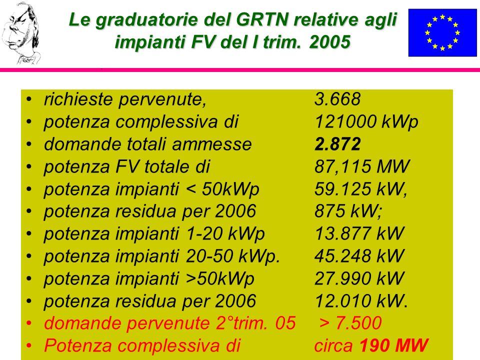 Le graduatorie del GRTN relative agli impianti FV del I trim. 2005