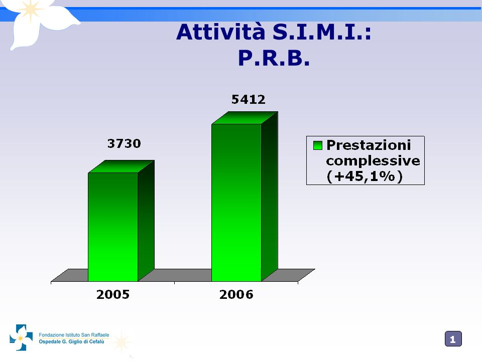 Attività S.I.M.I.: P.R.B.