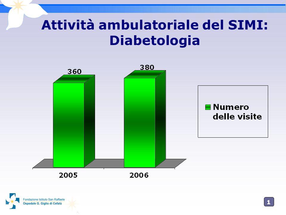 Attività ambulatoriale del SIMI: Diabetologia