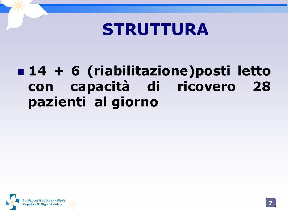 STRUTTURA 14 + 6 (riabilitazione)posti letto con capacità di ricovero 28 pazienti al giorno