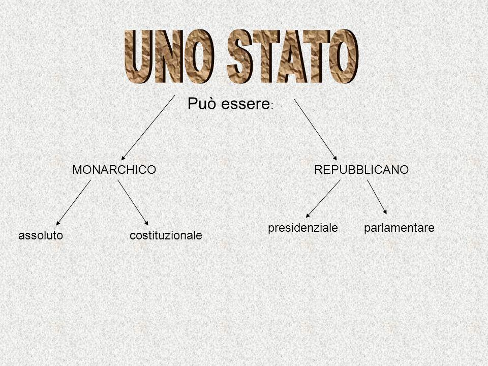 UNO STATO Può essere: MONARCHICO REPUBBLICANO presidenziale