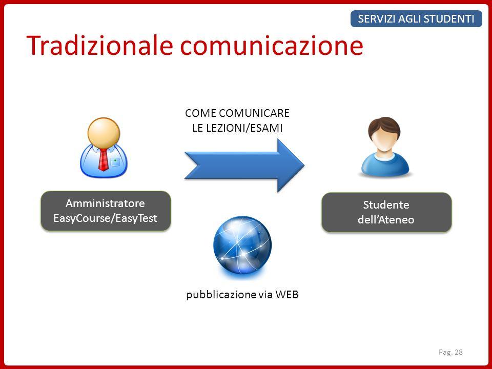 Tradizionale comunicazione