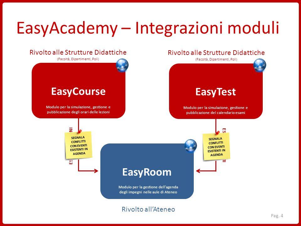EasyAcademy – Integrazioni moduli