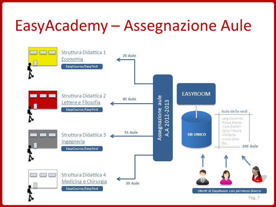 EasyAcademy – Assegnazione Aule
