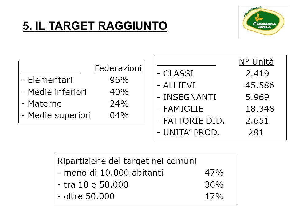 5. IL TARGET RAGGIUNTO N° Unità Federazioni CLASSI 2.419