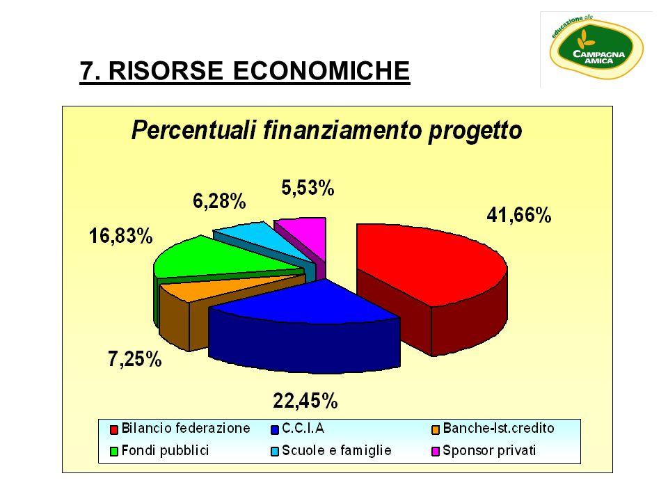 7. RISORSE ECONOMICHE