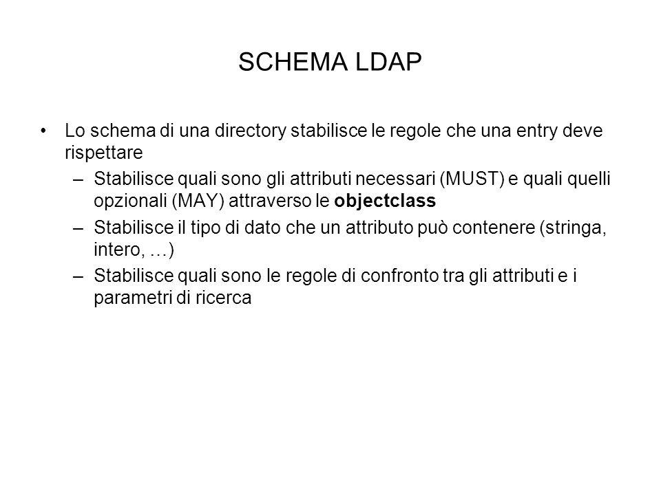 SCHEMA LDAP Lo schema di una directory stabilisce le regole che una entry deve rispettare.
