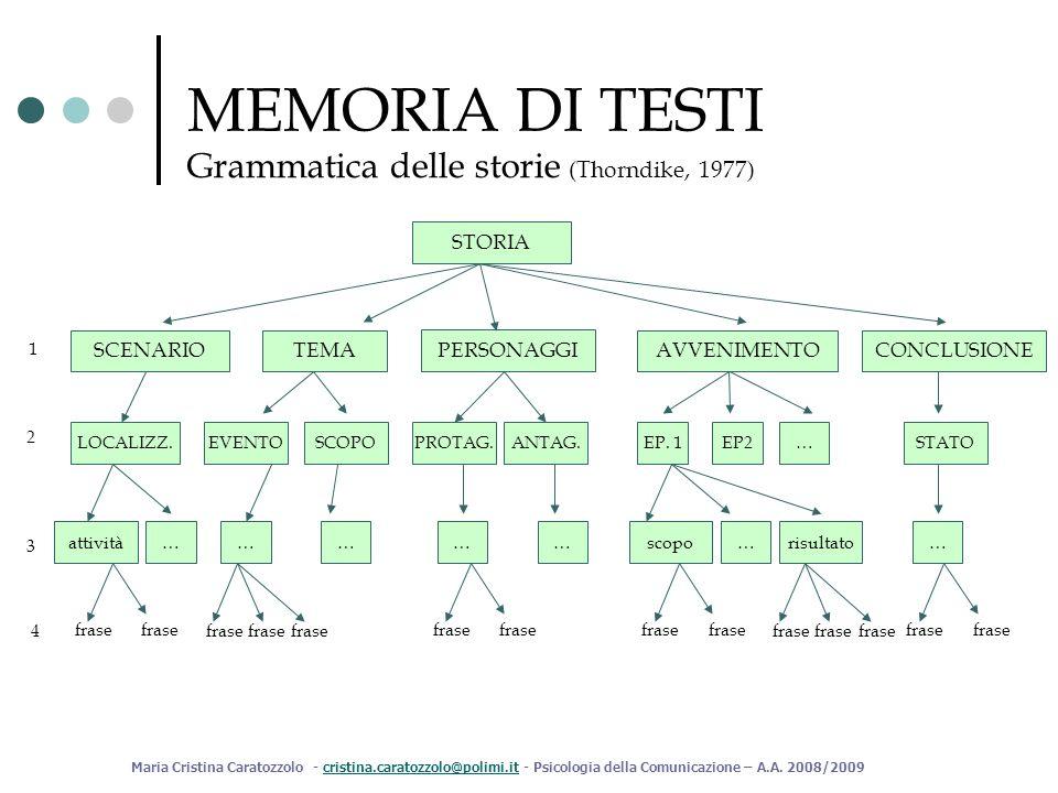 MEMORIA DI TESTI Grammatica delle storie (Thorndike, 1977) STORIA