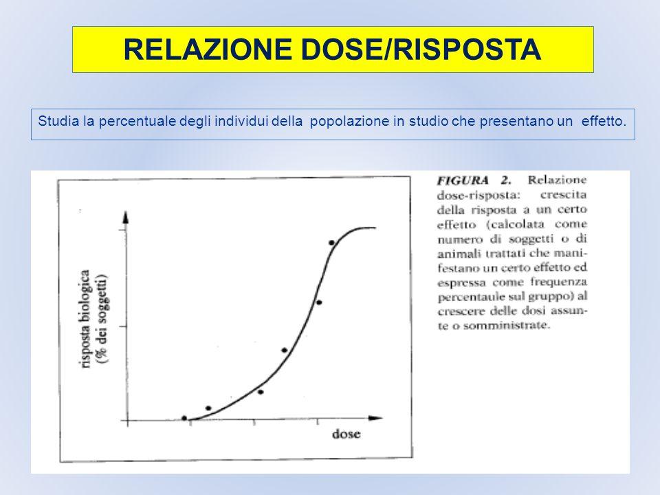 RELAZIONE DOSE/RISPOSTA