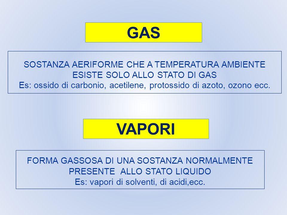 GAS SOSTANZA AERIFORME CHE A TEMPERATURA AMBIENTE ESISTE SOLO ALLO STATO DI GAS Es: ossido di carbonio, acetilene, protossido di azoto, ozono ecc.