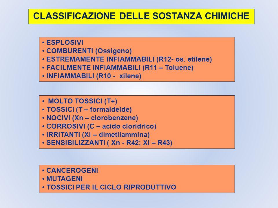 CLASSIFICAZIONE DELLE SOSTANZA CHIMICHE