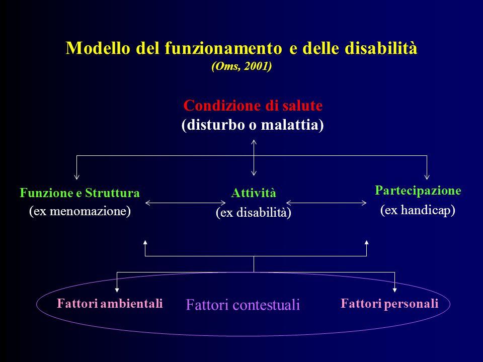 Modello del funzionamento e delle disabilità (Oms, 2001)