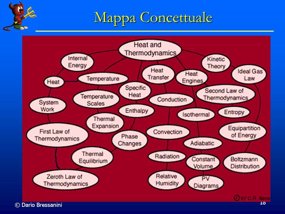 Mappa Concettuale © Dario Bressanini