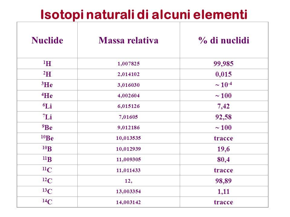Isotopi naturali di alcuni elementi