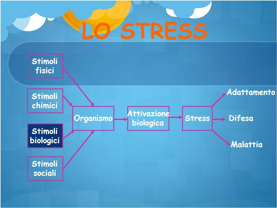 LO STRESS Stimoli fisici Adattamento Stimoli chimici Organismo