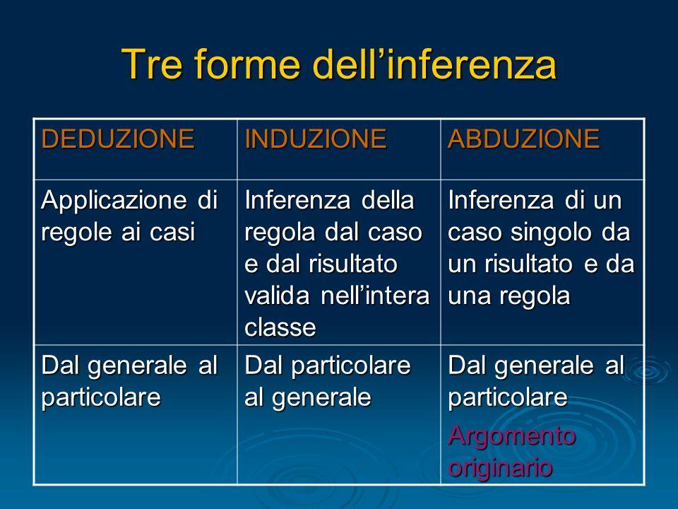 Tre forme dell'inferenza