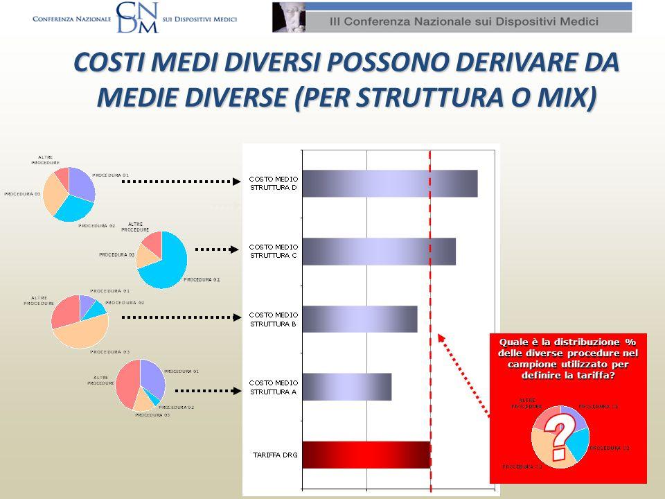 COSTI MEDI DIVERSI POSSONO DERIVARE DA MEDIE DIVERSE (PER STRUTTURA O MIX)