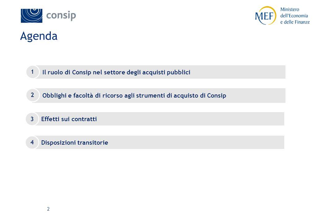 Agenda Il ruolo di Consip nel settore degli acquisti pubblici