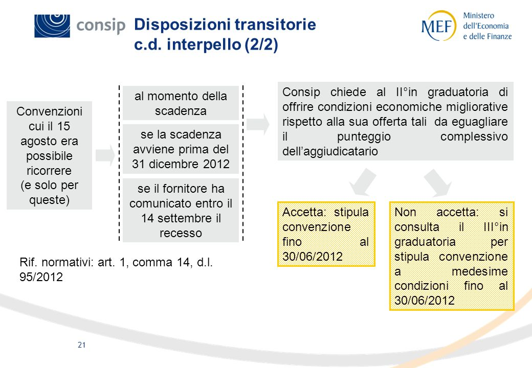Disposizioni transitorie c.d. interpello (2/2)