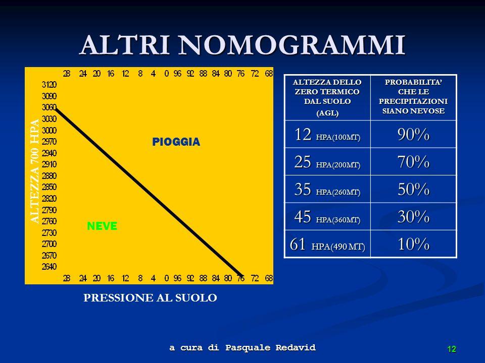 ALTRI NOMOGRAMMI 12 HPA(100MT) 90% 25 HPA(200MT) 70% 35 HPA(260MT) 50%