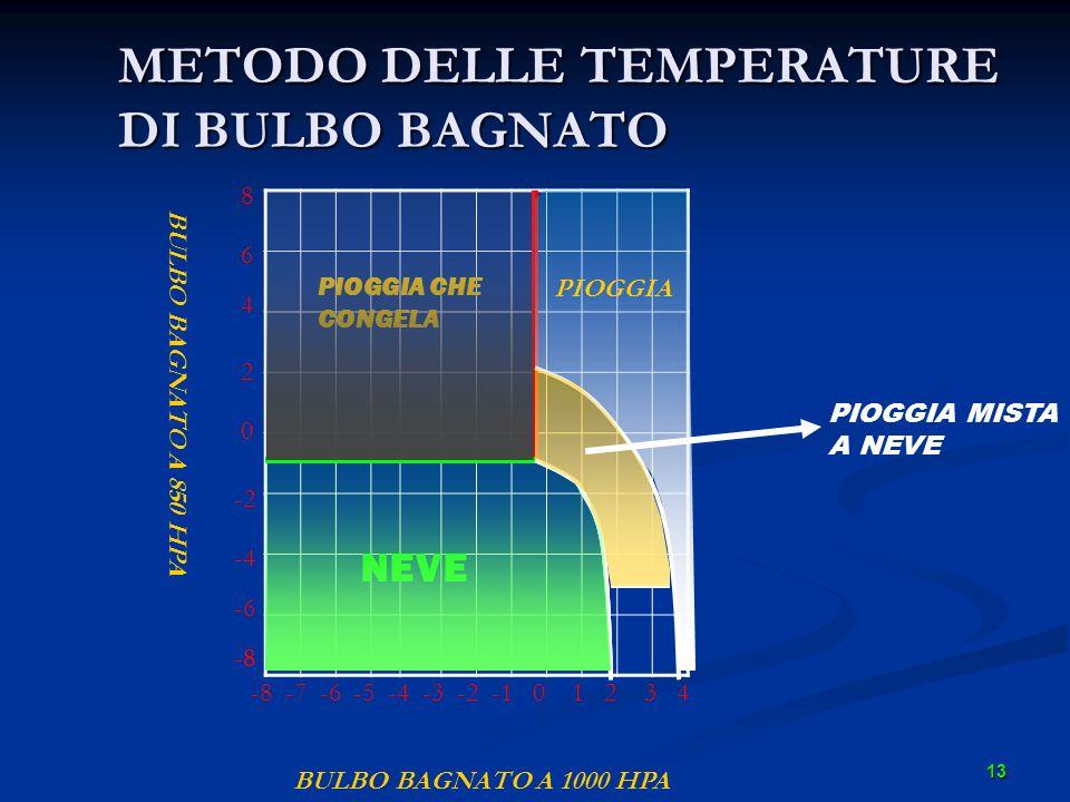 METODO DELLE TEMPERATURE DI BULBO BAGNATO