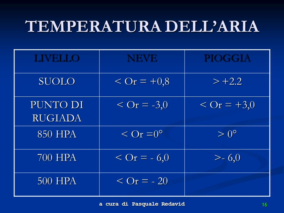 TEMPERATURA DELL'ARIA