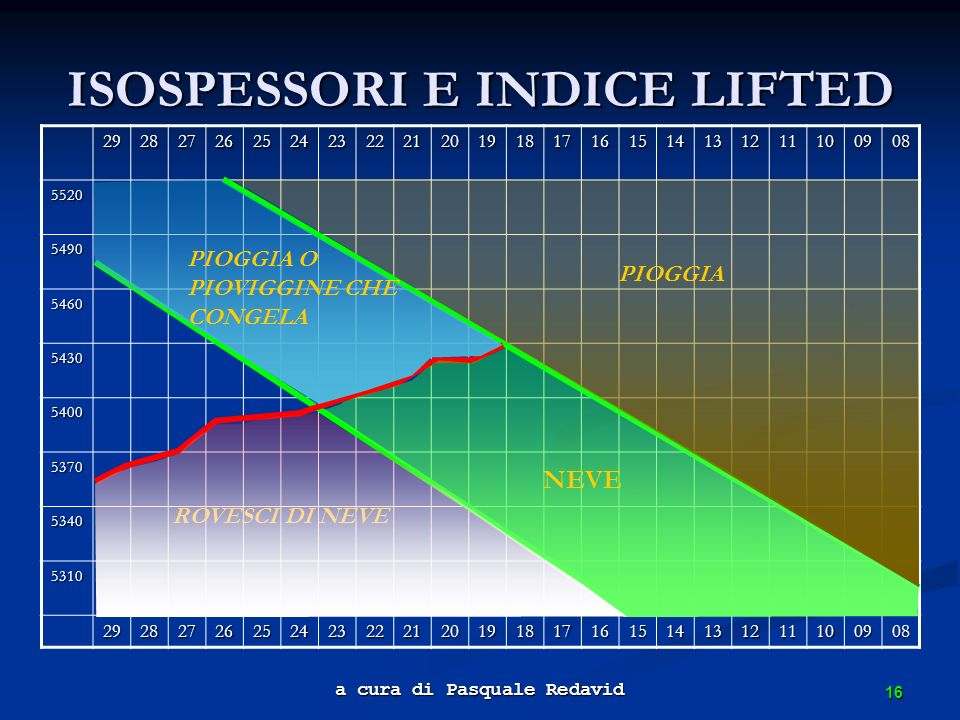 ISOSPESSORI E INDICE LIFTED