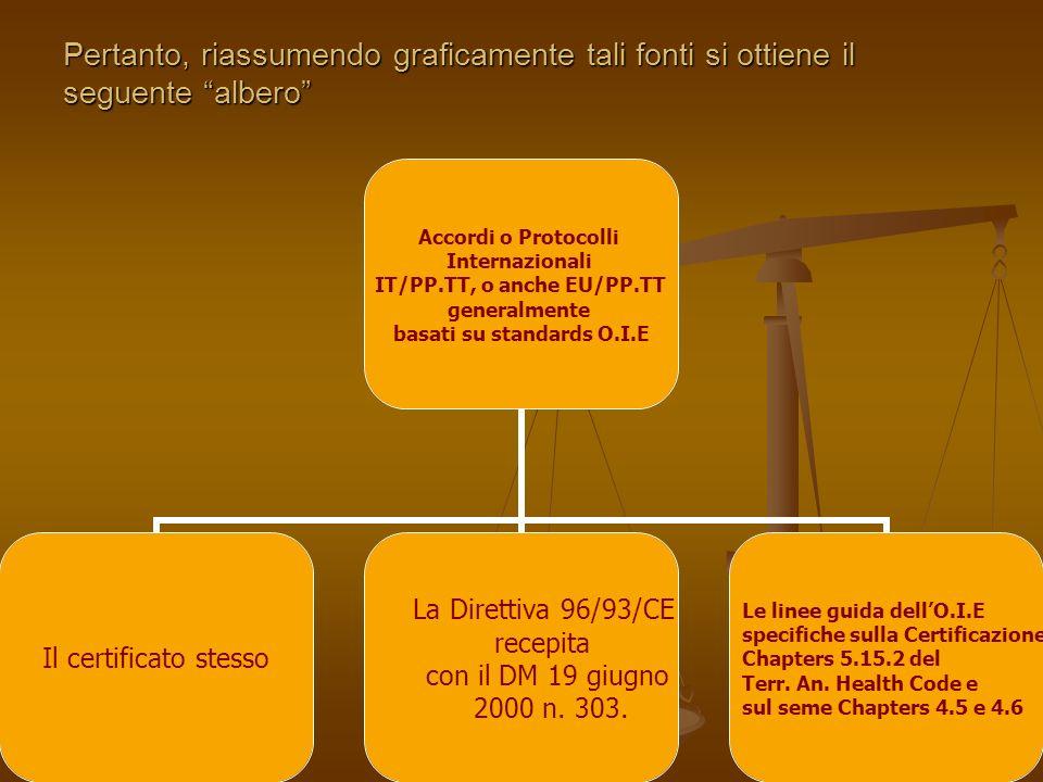 Pertanto, riassumendo graficamente tali fonti si ottiene il seguente albero