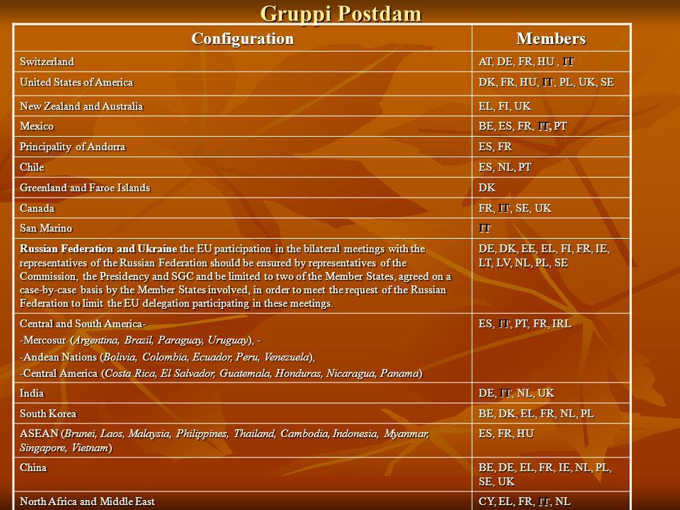 Gruppi Postdam Configuration Members Switzerland AT, DE, FR, HU , IT