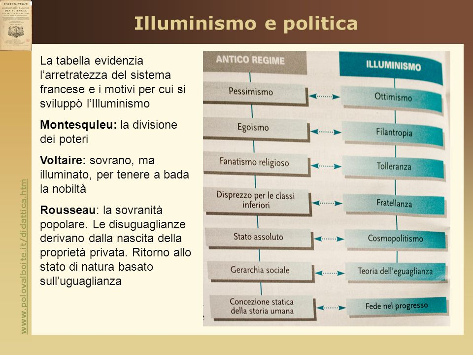 Illuminismo e politica