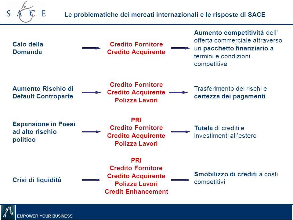 Le problematiche dei mercati internazionali e le risposte di SACE