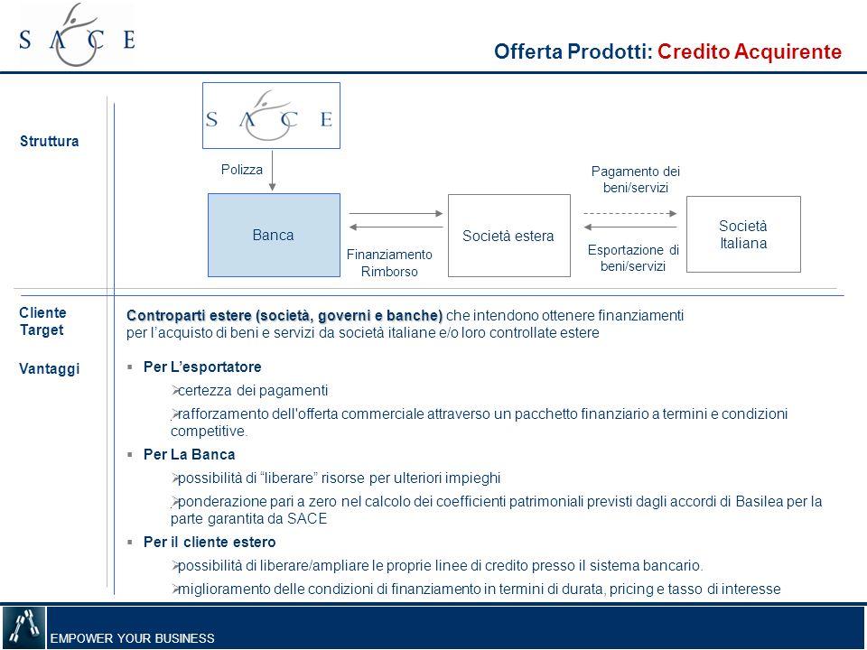 Offerta Prodotti: Credito Acquirente