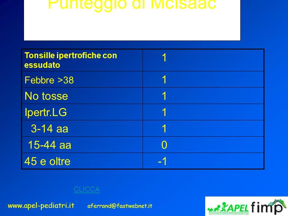Punteggio di McIsaac 1 No tosse Ipertr.LG 3-14 aa 15-44 aa 45 e oltre
