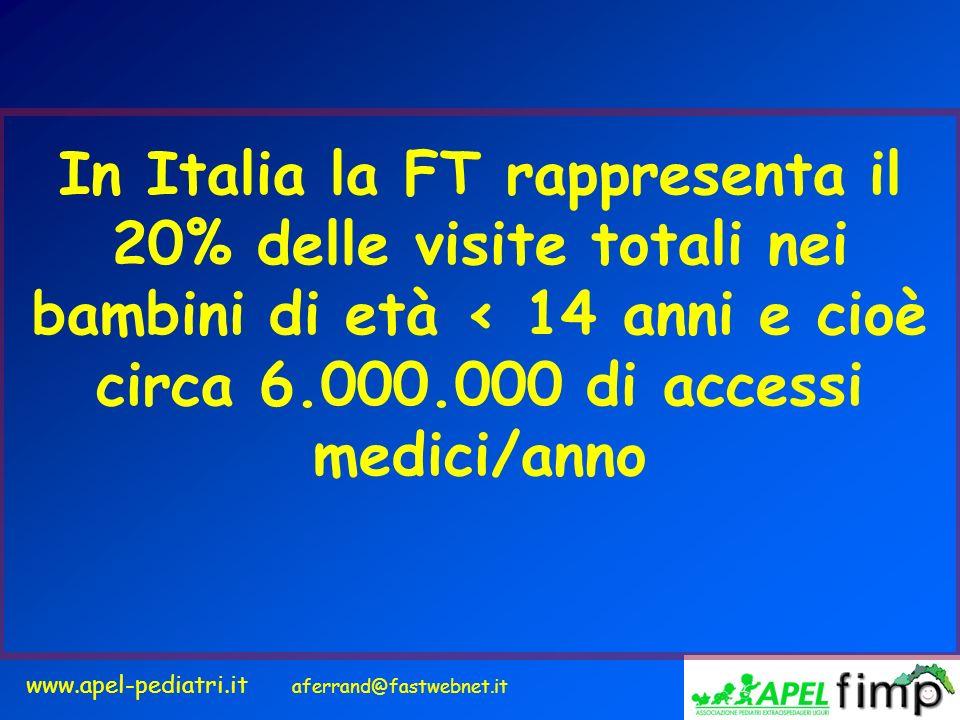 In Italia la FT rappresenta il 20% delle visite totali nei bambini di età < 14 anni e cioè circa 6.000.000 di accessi medici/anno